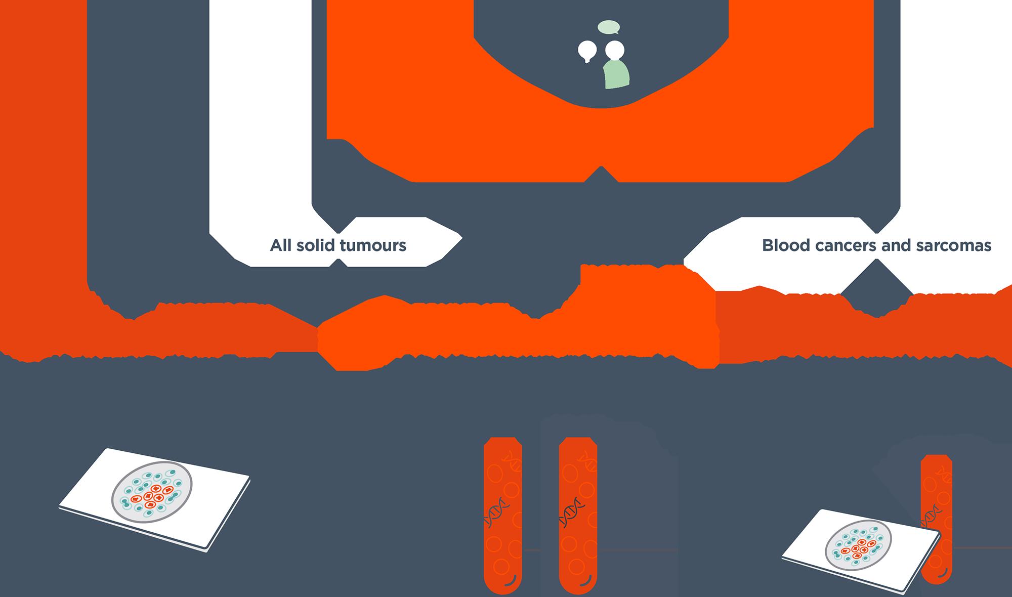 Foundation Medicine offers a portfolio of CGP services