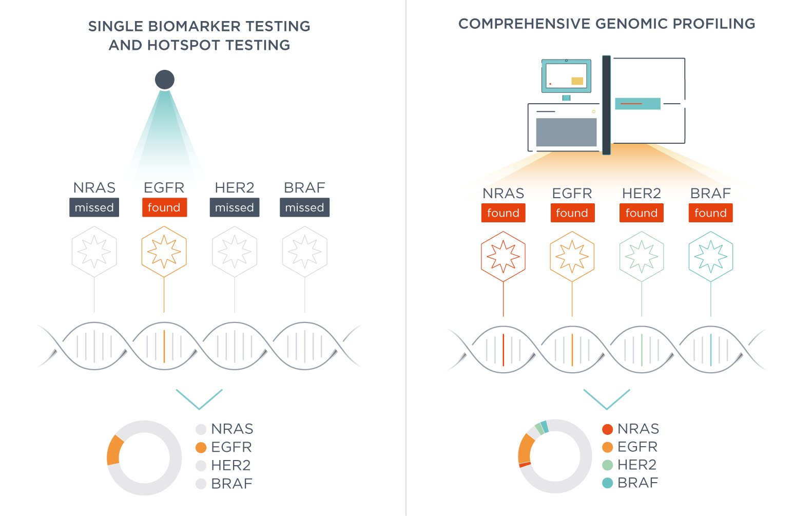 Testing your cancer sample: single biomarker testing, hotspot testing, and comprehensive genomic profiling