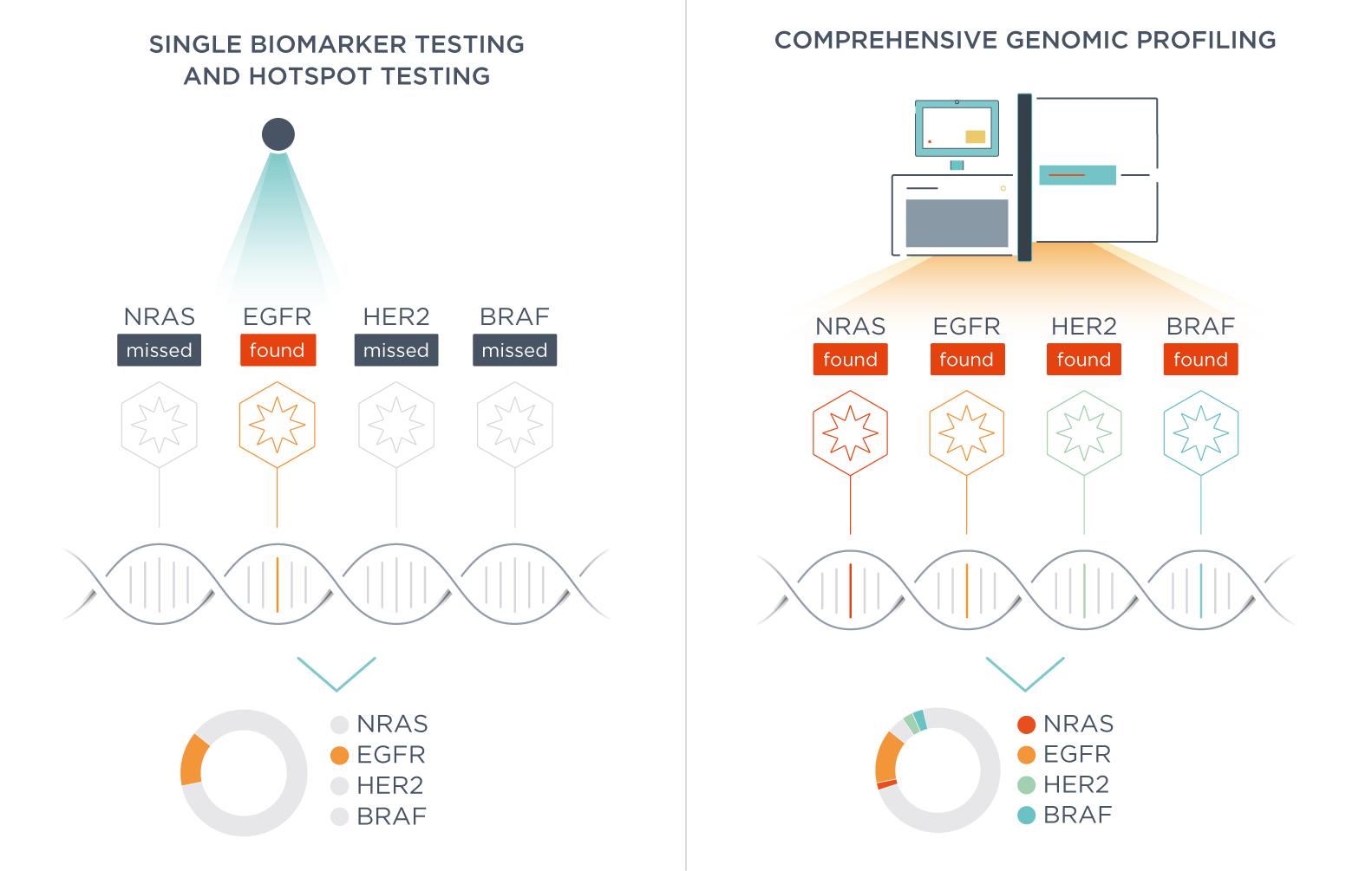 Testing your cancer sample: single biomarker testing, hotspot testing, and comprehensive genomic profiling