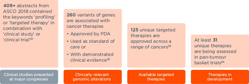 The number of targeted therapies is growing