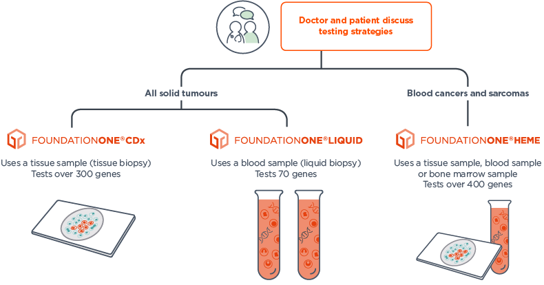 Foundation Medicine offers a portfolio of CGP services