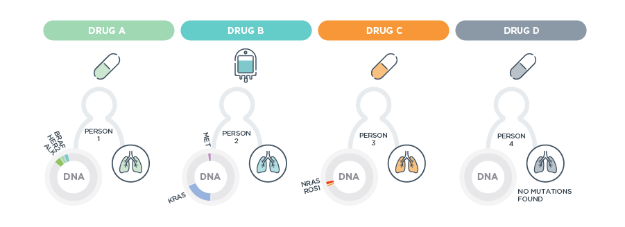 DNA mutations and treatment options