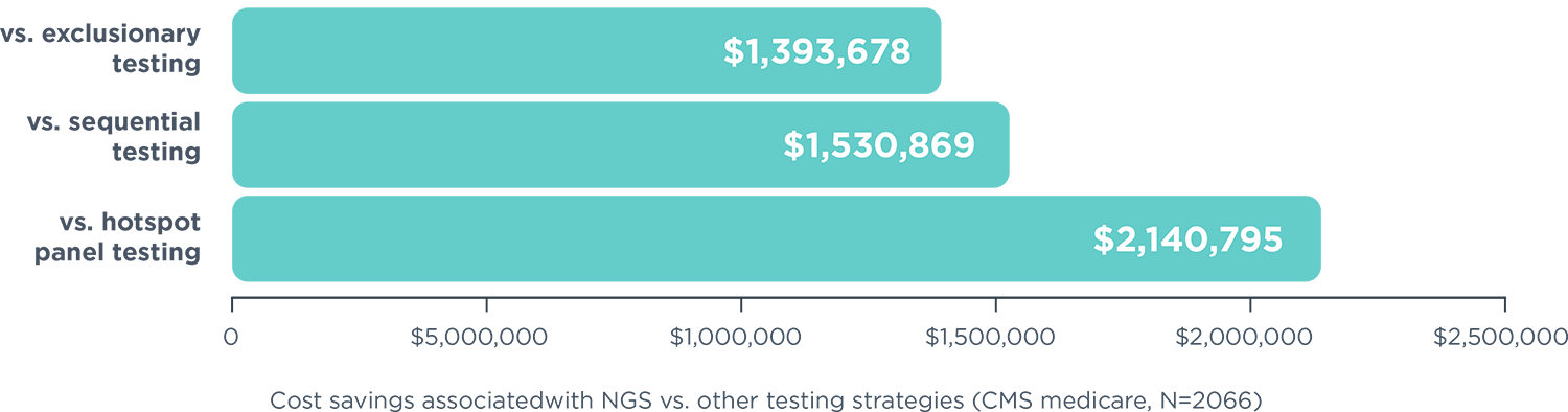 CGP can result in cost savings compared to other tests
